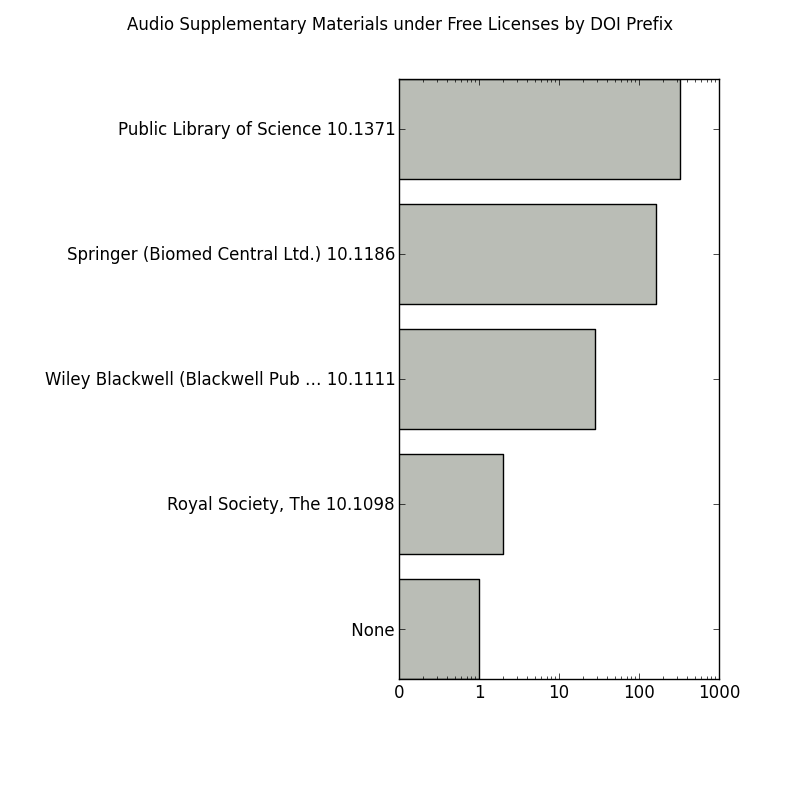 Plot of Audio Supplementary Materials under Free Licenses by DOI Prefix
