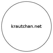 Externe Inhalte auf http://krautchan.net